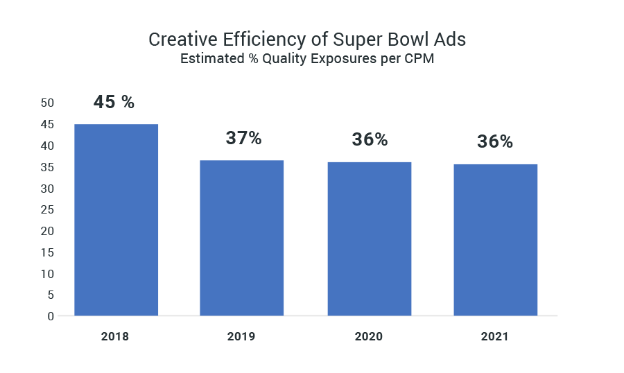 Super Bowl LV Ads - Chart 2 - Creative Efficiency