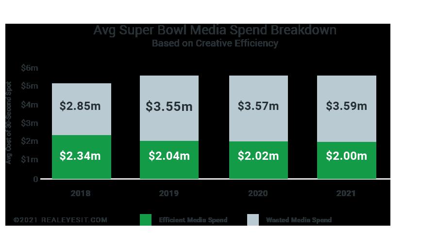 Super-Bowl LV Chart Media Spend