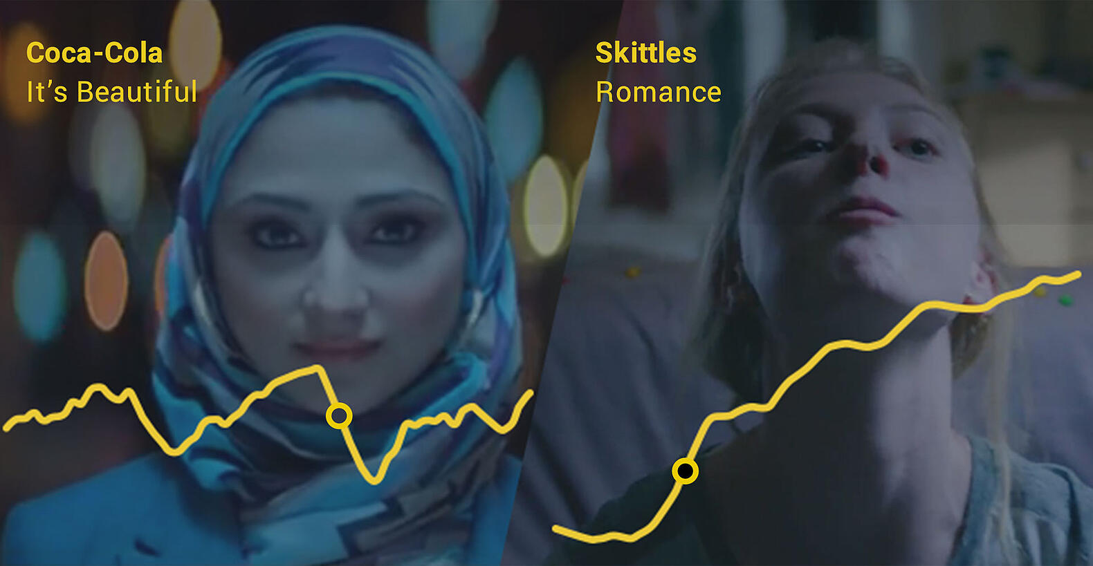 Realeyes emotion data for Coca-Cola and Skittles
