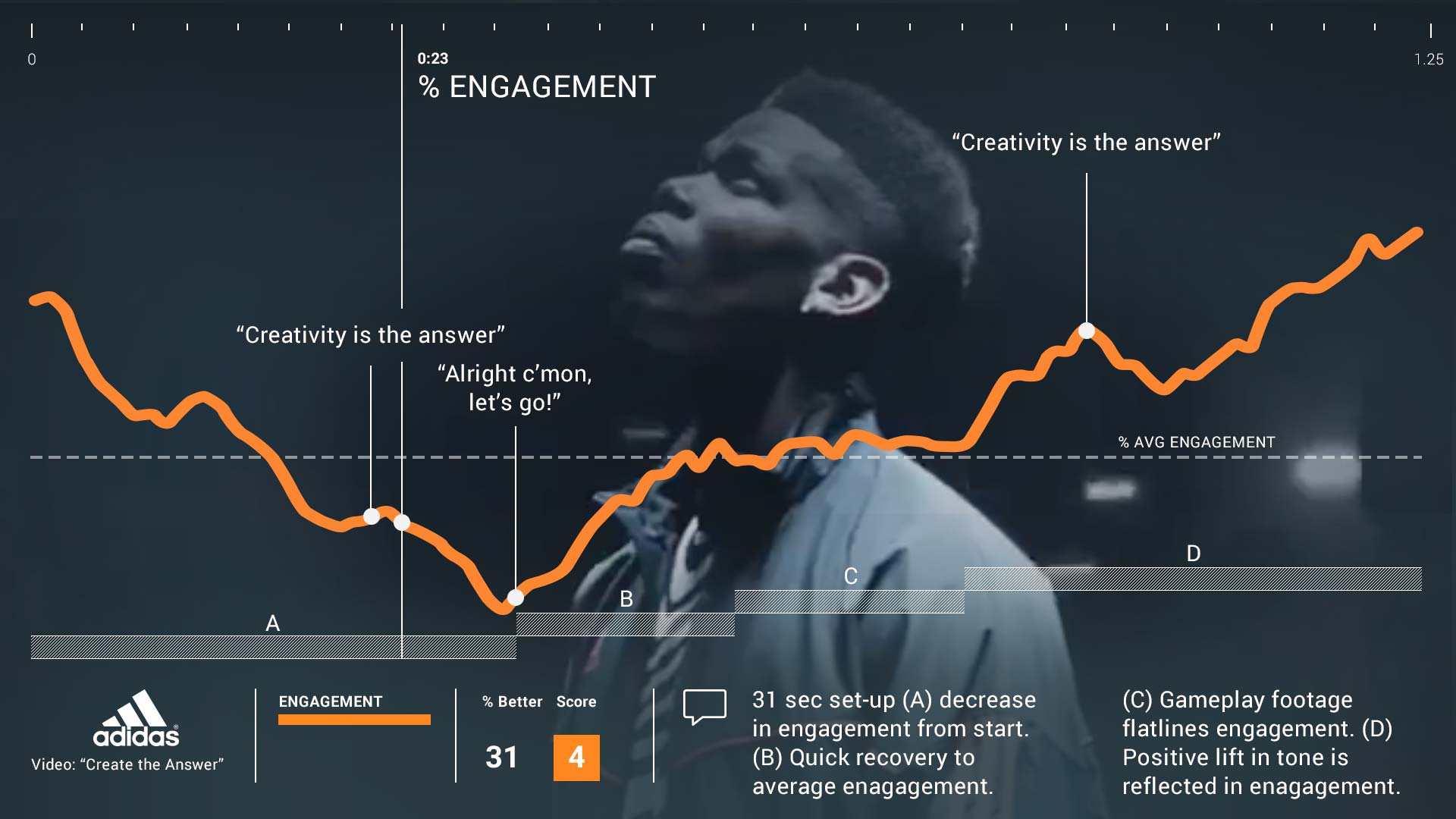 Adidas Create Answer Engagement