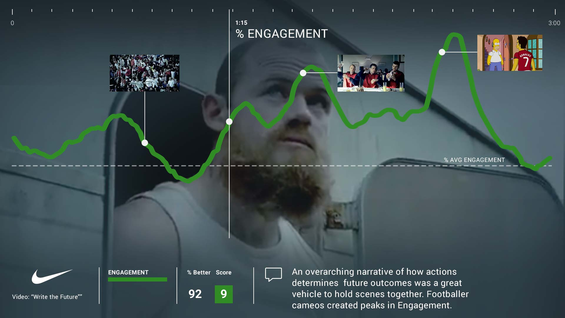 Nike Write the Future - Engagement
