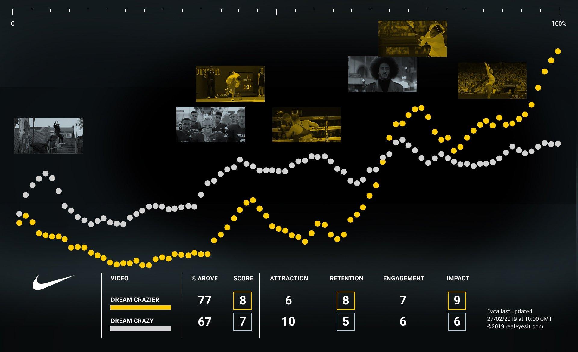 Nike_Positivity_Comparison