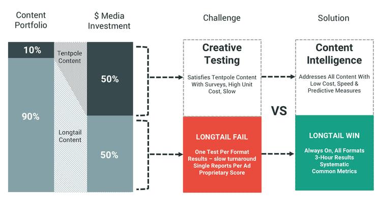 Long-tail-CreativeTesting-vs-Cintent-Intelligence