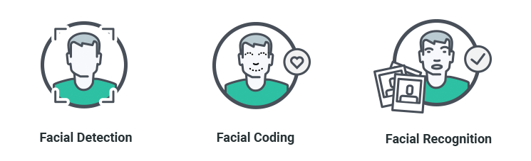 Facial: Detection / Coding / Recognition