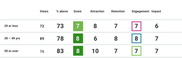 Nike LDNR Age Scores