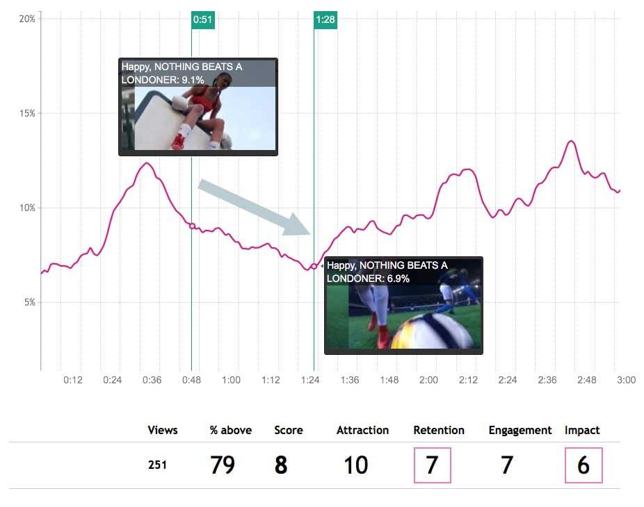 Nike LDNR Drop