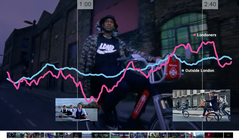 Nike LDN vs UK