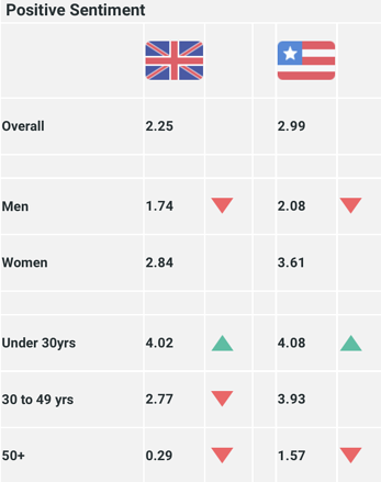 Overall sentiment - Gillette UK vs US